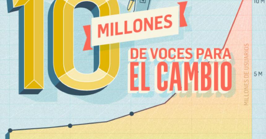 Ya somos 10 millones de activistas online