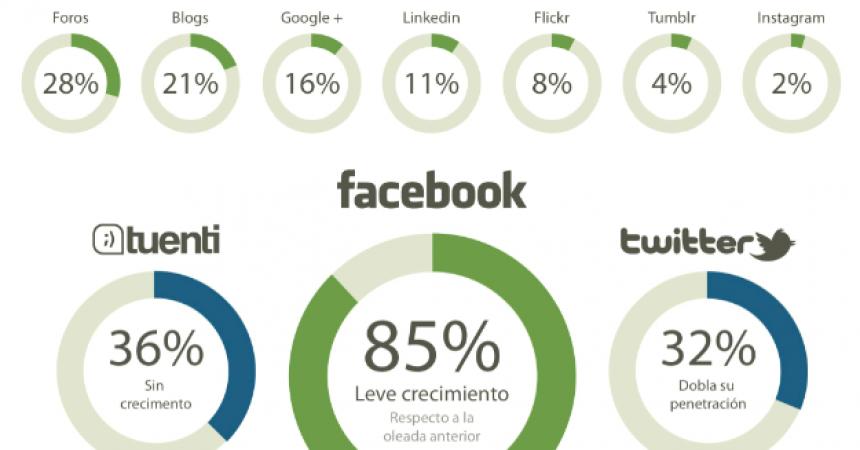 Cómo están las redes sociales en España: un gran análisis