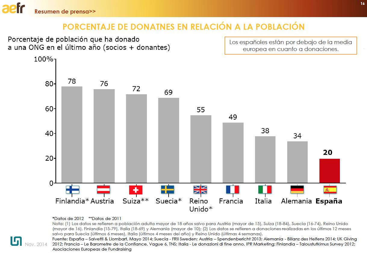 Porcentaje-De-Donantes-En-Relacion-a-la-poblacion-fuente-aefr