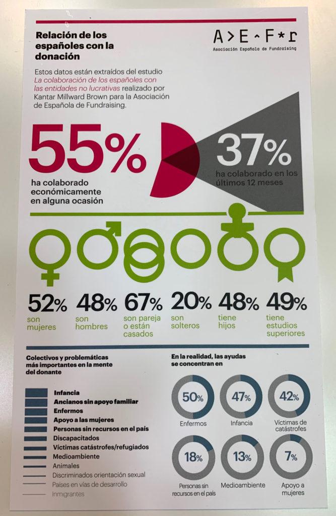El 55% de los españoles ha colaborado alguna vez, y el 37% lo ha hecho en los últimos 12 meses